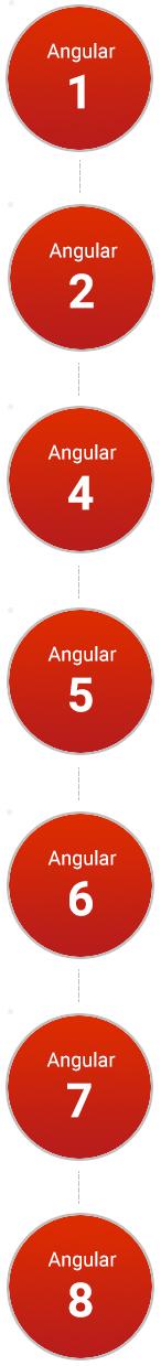 Angular history
