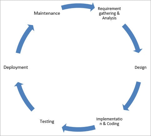 SDLC-Cycle