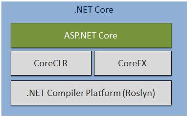 .NET Core Components